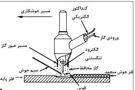 قوس الکتریکی